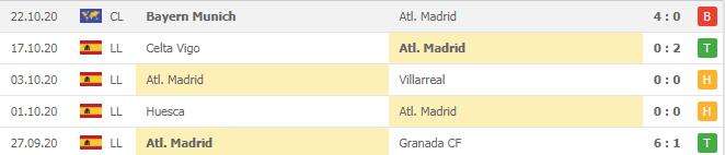 Soi kèo Atletico Madrid vs Salzburg