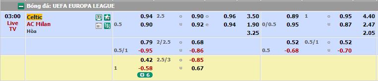 Tỷ lệ cược trận Celtic vs Ac Milan