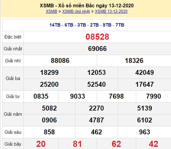 Kết quả XSMB ngày 13-12-2020