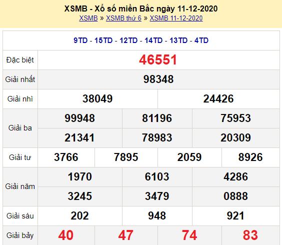 Kết quả XSMB ngày 11/12/2020