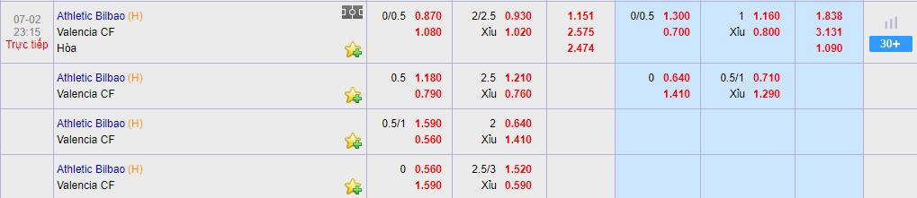 Tỷ lệ cược Bilbao vs Valencia tại KUBET