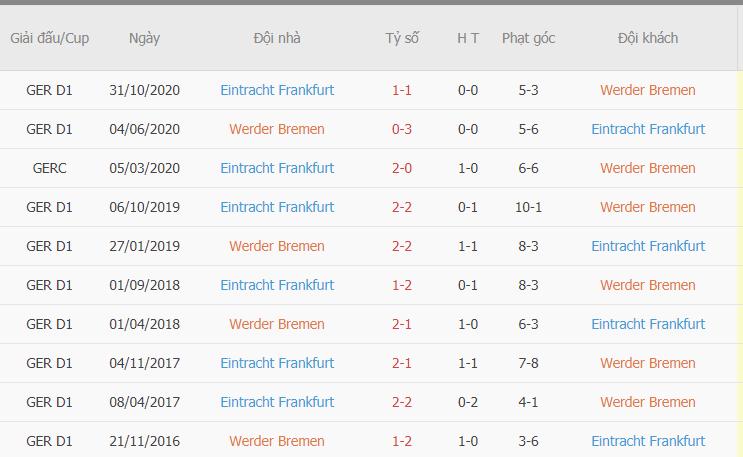 Thành tích đối đầu giữa Bremen vs Frankfurt