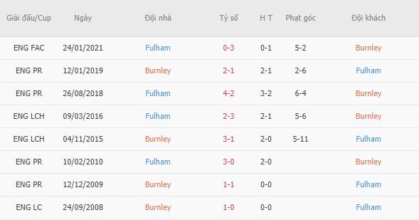 Thành tích đối đầu giữa Burnley vs Fulham