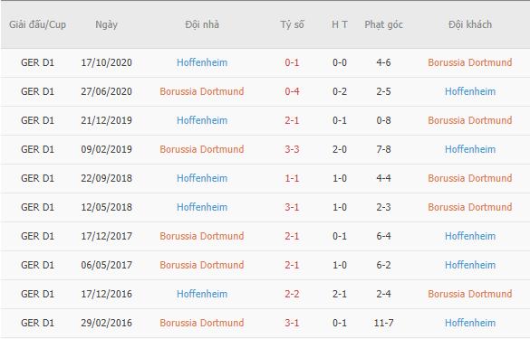 Thành tích đối đầu giữa Dortmund vs Hoffenheim