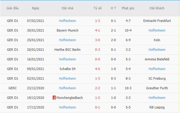 Kết quả 10 trận gần đây của Hoffenheim