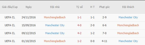 Thành tích đối đầu giữa Gladbach vs MC