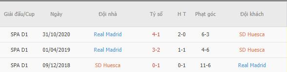 soi-keo-huesca-vs-real-madrid-22h15-6-2-la-liga