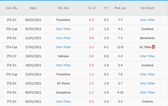 Kết quả 10 trận gần đây của Inter Milan