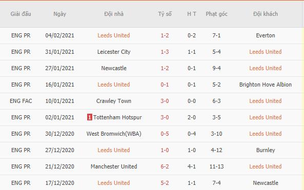 Kết quả 10 trận gần nhất của Leeds United