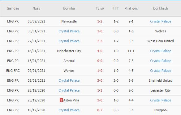 Kết quả 10 trận gần đây của Crystal Palace