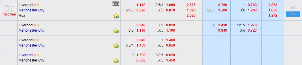 Tỷ lệ cược trận Liverpool vs MC tại KUBET