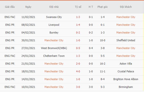 Kết quả 10 trận gần nhất của Man City