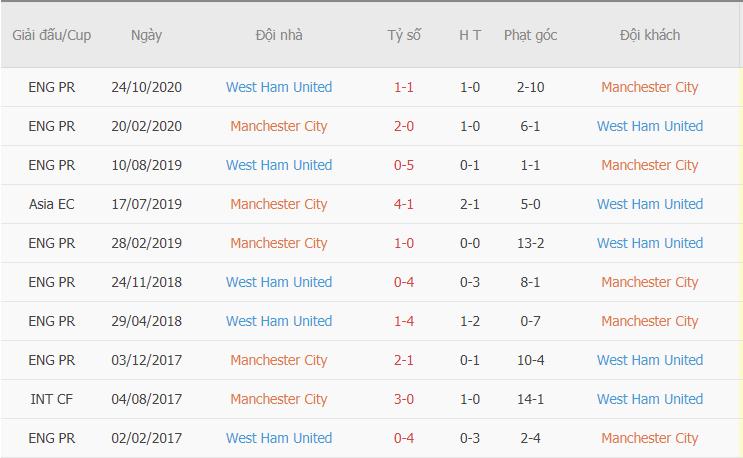 Kết quả đối đầu gần đây giữa MC vs West Ham