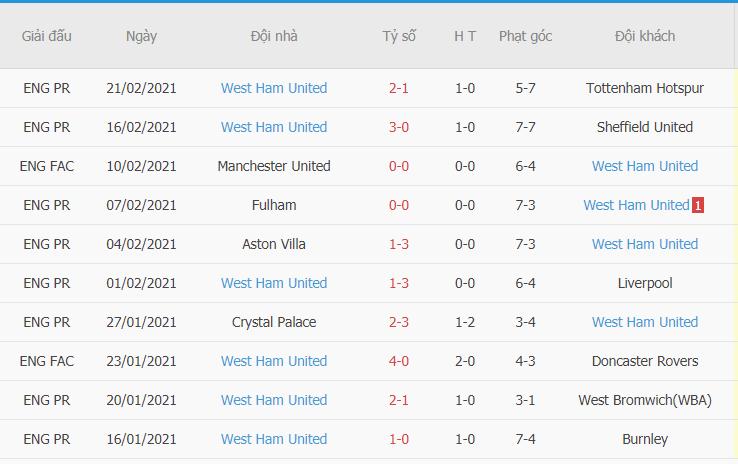 Kết quả các trận đấu gần đây của West Ham