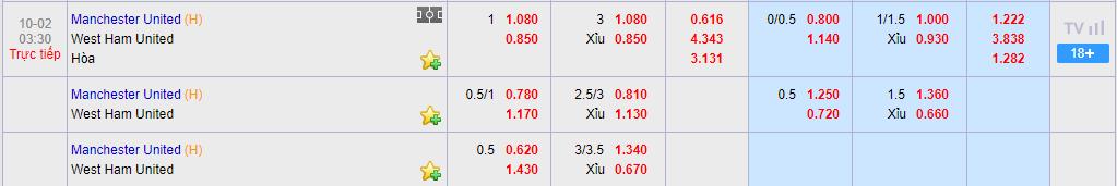 Tỷ lệ cược MU vs West Ham tại KUBET