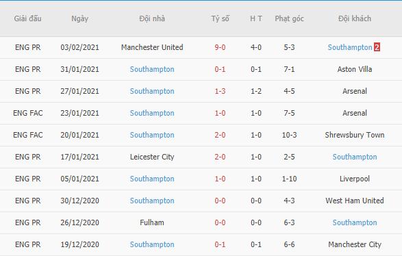 Kết quả 10 trận gần nhất của Southampton