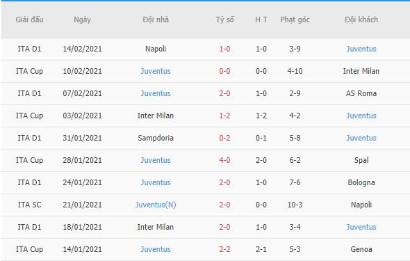Phong độ gần đây của Juventus