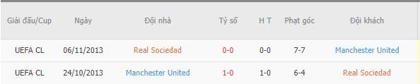 Thành tích đối đầu giữa Real Sociedad vs MU