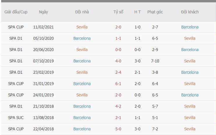 Thành tích đối đầu giữa Sevilla vs Barca