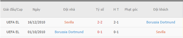Kết quả đối đầu duy nhất giữa Sevilla vs Dortmund