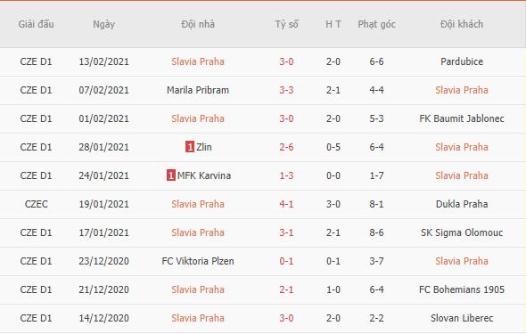 Phong độ gần đây của Slavia Praha