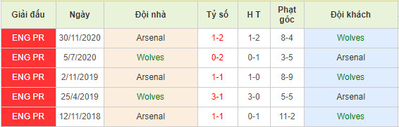 soi-keo-wolves-vs-arsenal-01h00-03-02-ngoai-hang-anh