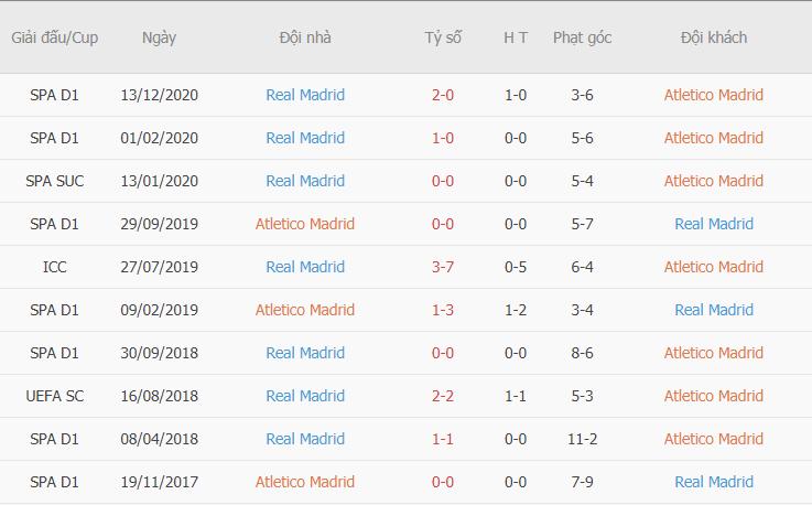 Thành tích đối đầu giữa Atletico vs Real Madrid