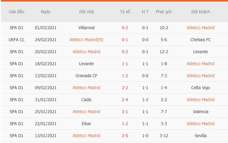 Phong độ gần đây của Atletico Madrid