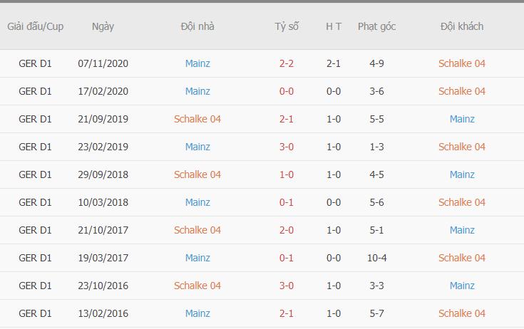 Kết quả đối đầu gần đây giữa Schalke 04 vs Mainz 05