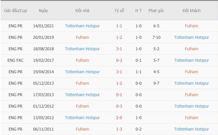 Thành tích đối đầu gần đây giữa Fulham vs Tottenham
