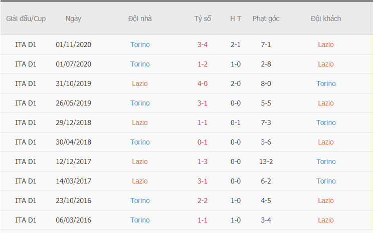 Kết quả các trận đối đầu gần đây giữa Lazio vs Torino