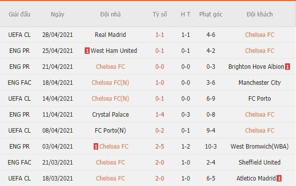Phong độ gần đây của Chelsea