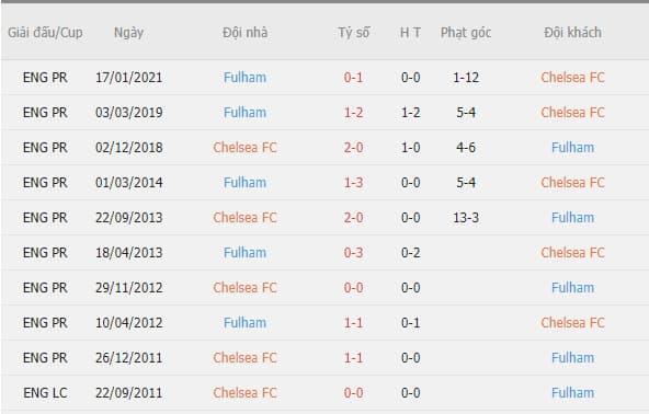 Thành tích đối đầu giữa Chelsea vs Fulham