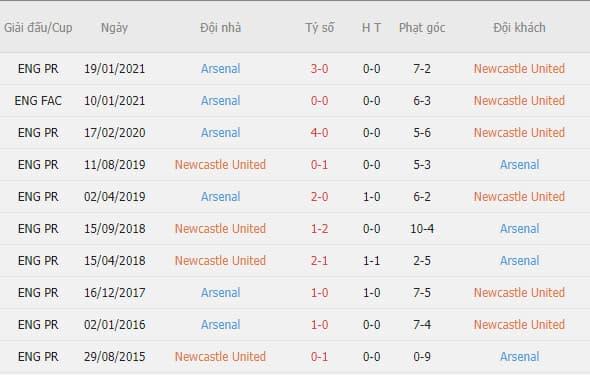 Thành tích đối đầu giữa Newcastle vs Arsenal